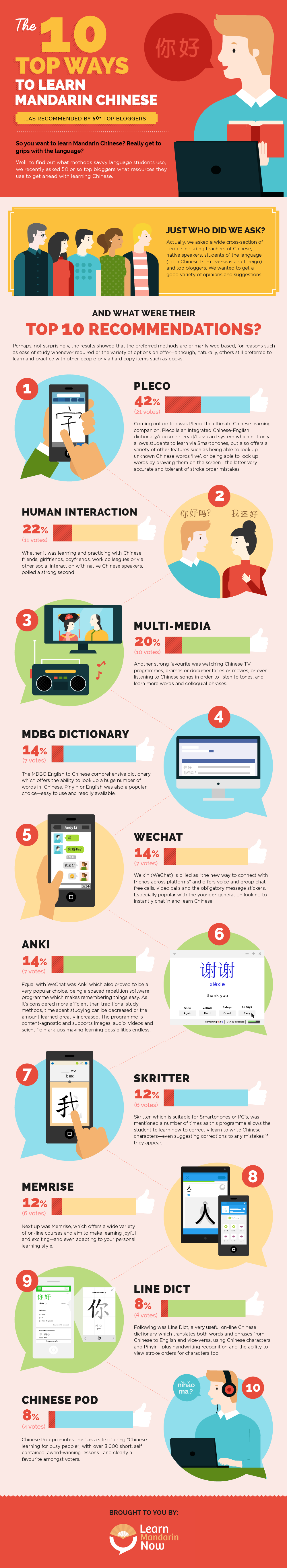 Infographic for Learning Chinese