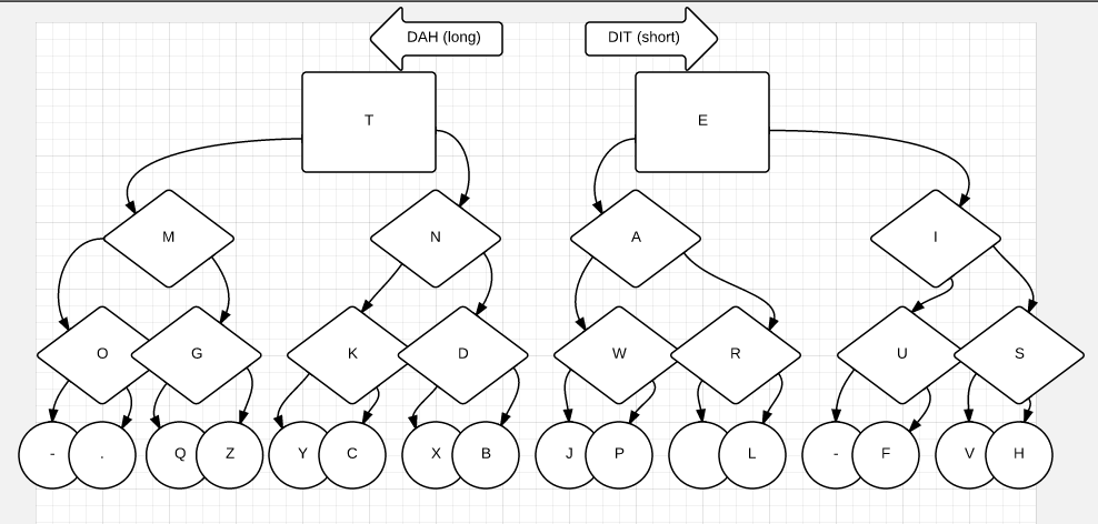 Morse Code Flowchart by I Kinda Like Languages